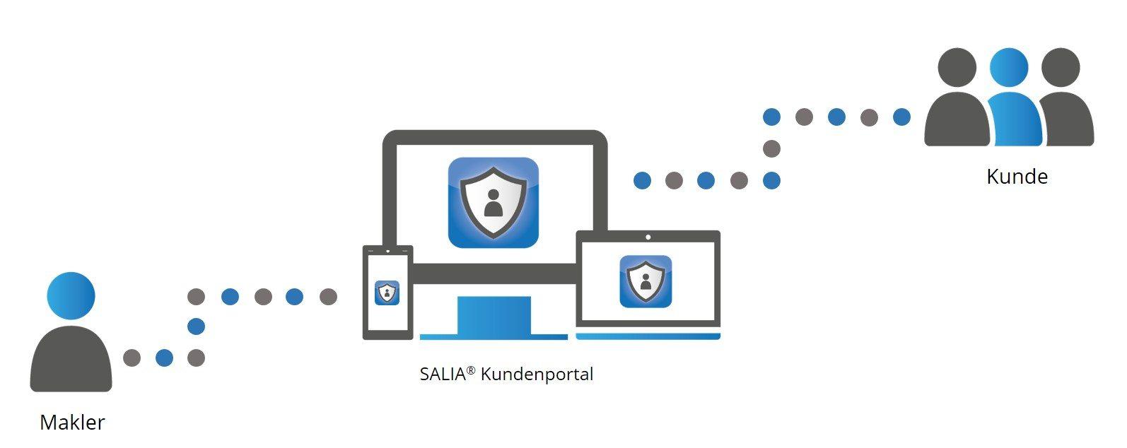 Schema SALIA Kundenportal